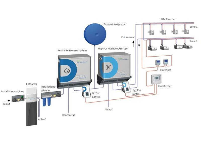 System schematic for water treatment and air humidification